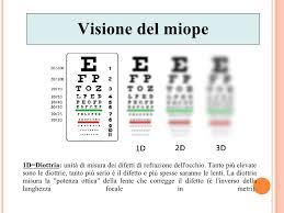 Effetto_Miopia.jpg